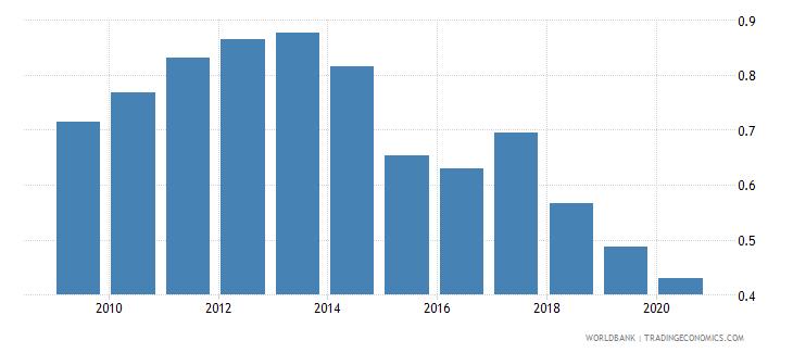 jordan new business density new registrations per 1 000 people ages 15 64 wb data