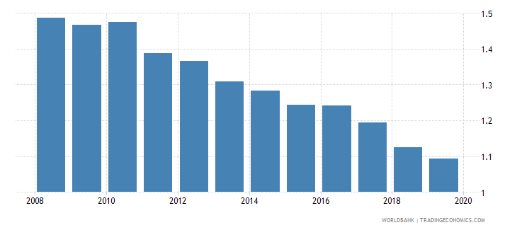 jordan nonlife insurance premium volume to gdp percent wb data