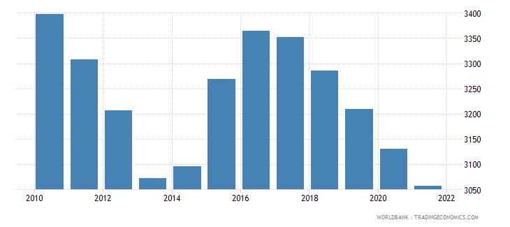 jordan number of infant deaths wb data