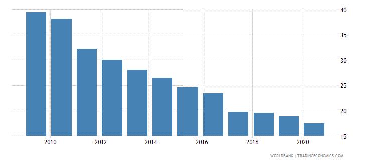 jordan number of listed companies per 1000000 people wb data