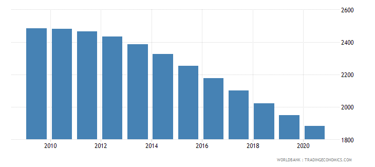 jordan number of neonatal deaths wb data
