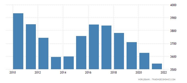 jordan number of under five deaths wb data