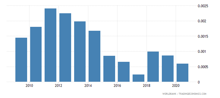 jordan oil rents percent of gdp wb data