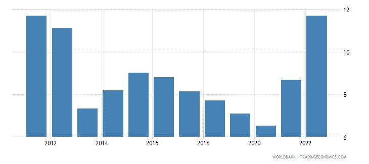 jordan ores and metals exports percent of merchandise exports wb data
