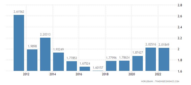 jordan ores and metals imports percent of merchandise imports wb data