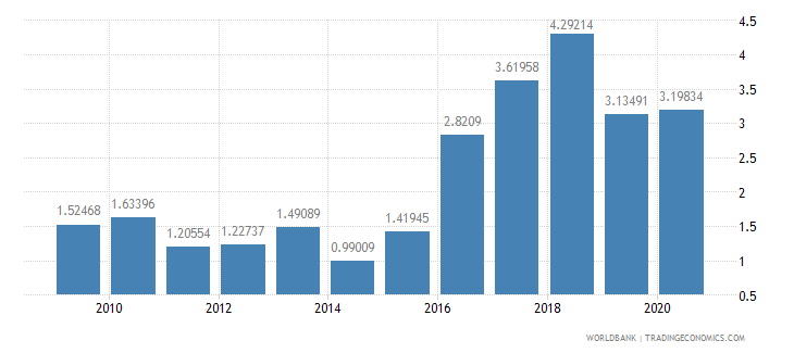 jordan other expense percent of expense wb data
