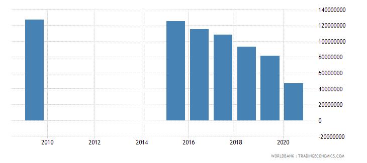 jordan other taxes current lcu wb data