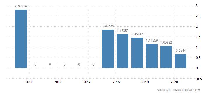 jordan other taxes percent of revenue wb data