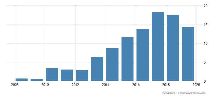 jordan outstanding international public debt securities to gdp percent wb data