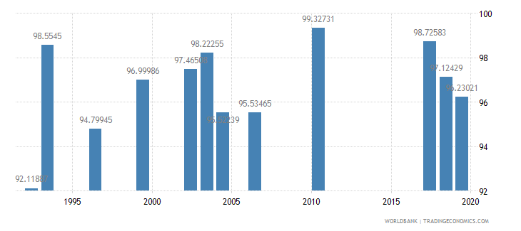 jordan persistence to grade 5 female percent of cohort wb data