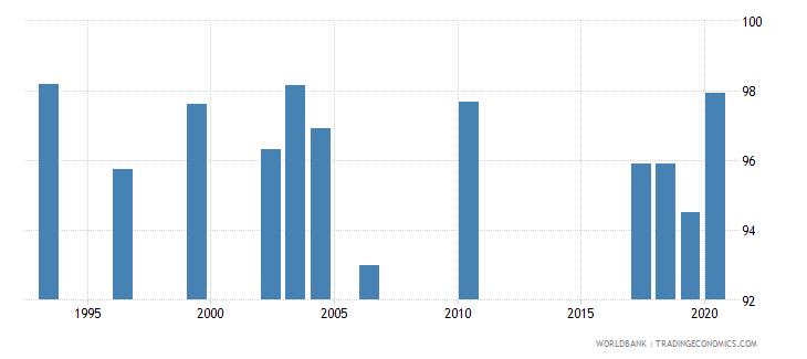 jordan persistence to grade 5 male percent of cohort wb data