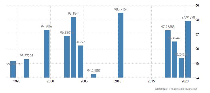 jordan persistence to grade 5 total percent of cohort wb data