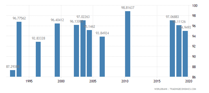 jordan persistence to last grade of primary female percent of cohort wb data