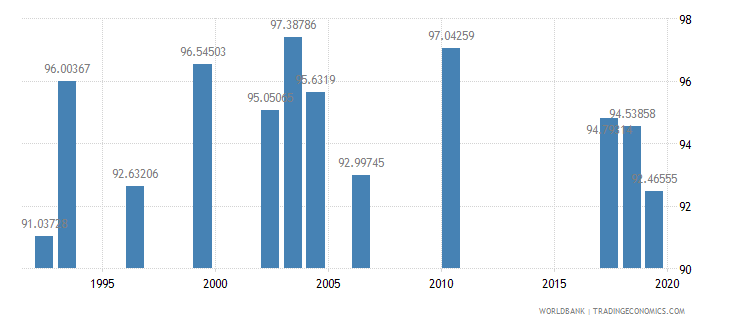 jordan persistence to last grade of primary male percent of cohort wb data