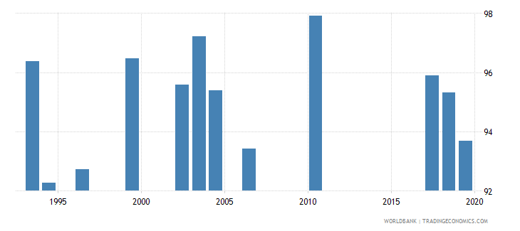 jordan persistence to last grade of primary total percent of cohort wb data