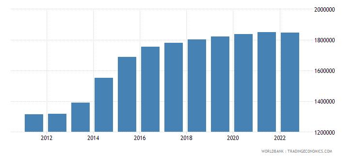 jordan population ages 0 14 male wb data