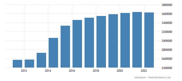 jordan population ages 0 14 total wb data