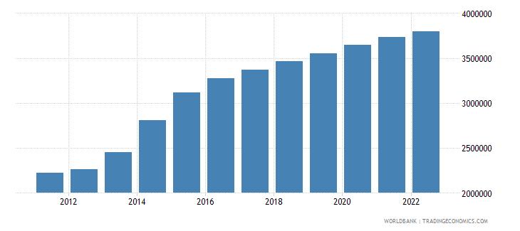 jordan population ages 15 64 male wb data