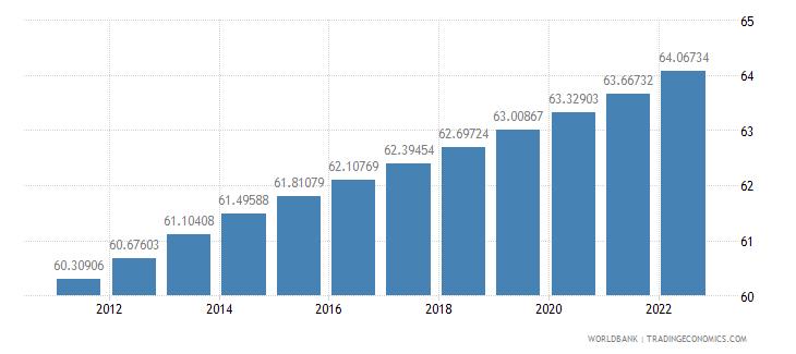 jordan population ages 15 64 percent of total wb data