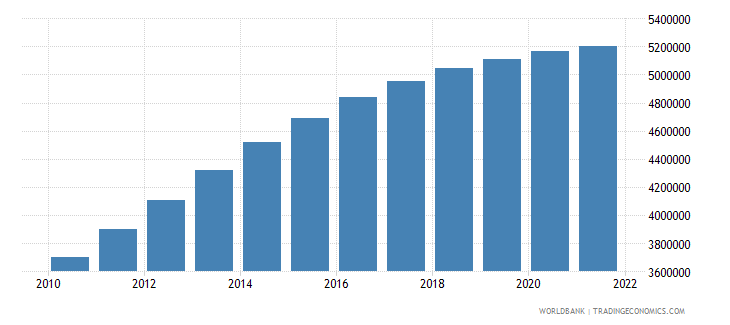 jordan population male wb data