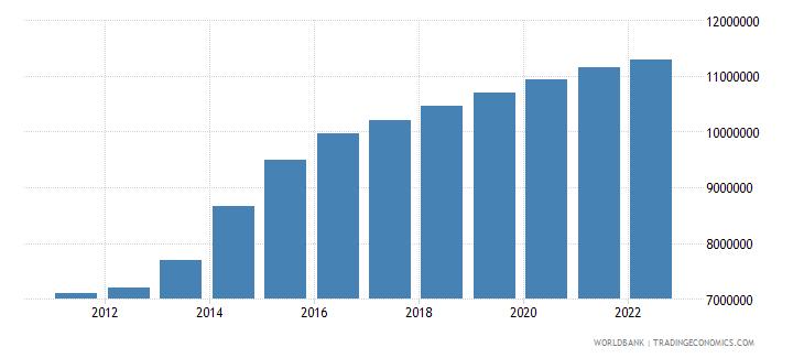 jordan population total wb data