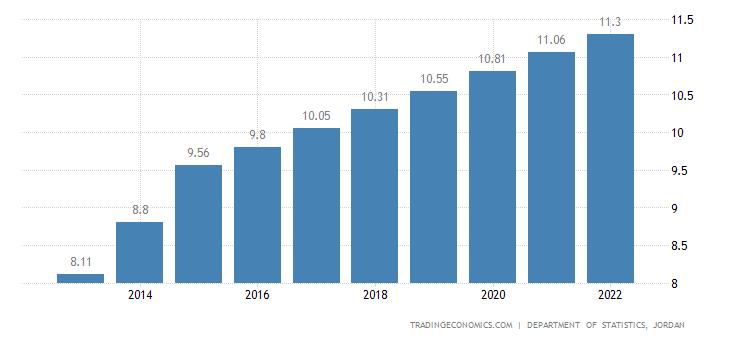 Jordan Population