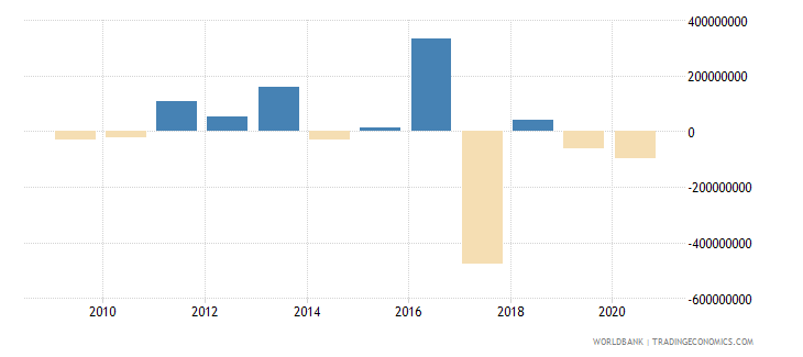 jordan portfolio equity net inflows bop us dollar wb data