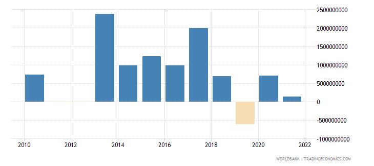 jordan portfolio investment bonds ppg  plus  png nfl us dollar wb data