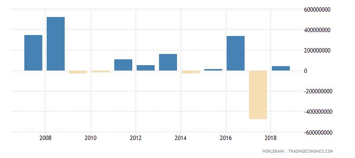 jordan portfolio investment equity drs us dollar wb data