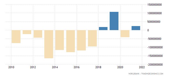 jordan portfolio investment excluding lcfar bop us dollar wb data