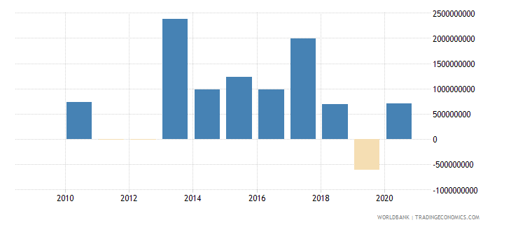 jordan ppg bonds nfl us dollar wb data