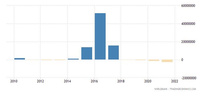jordan ppg commercial banks nfl us dollar wb data