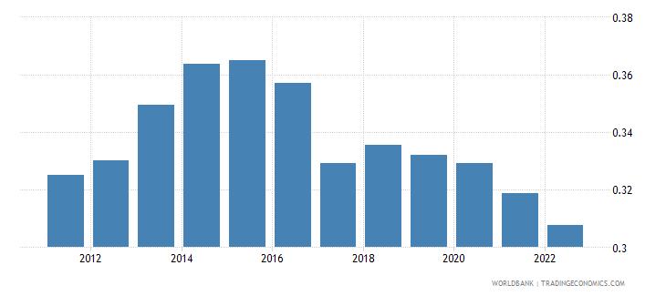 jordan ppp conversion factor private consumption lcu per international dollar wb data