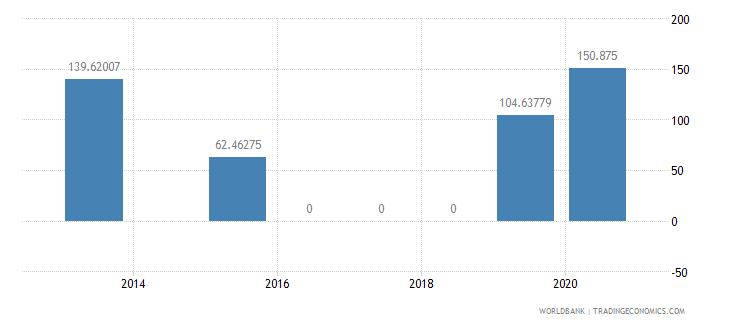 jordan present value of external debt percent of exports of goods services and income wb data
