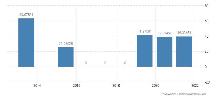 jordan present value of external debt percent of gni wb data