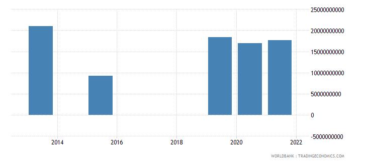 jordan present value of external debt us dollar wb data