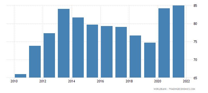 jordan private consumption percentage of gdp percent wb data