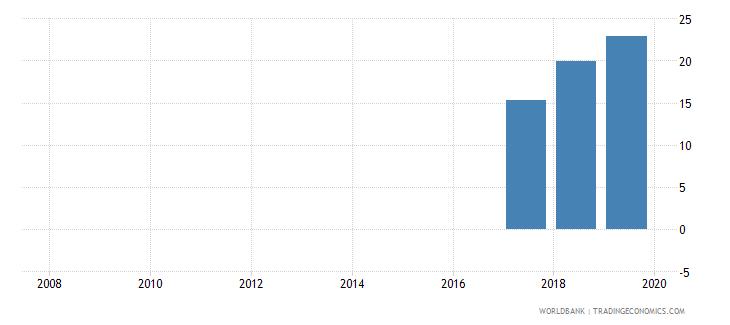 jordan private credit bureau coverage percent of adults wb data