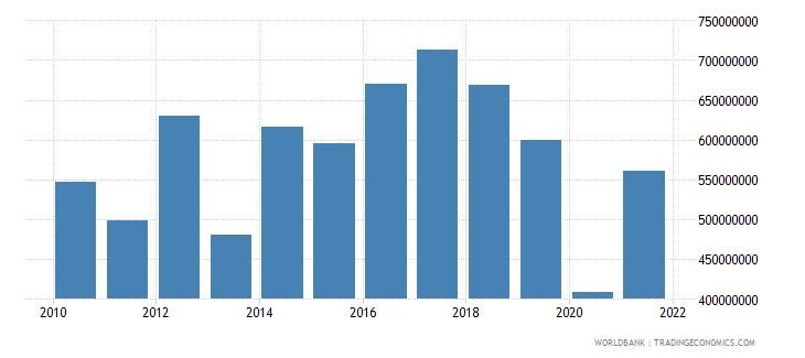 jordan private current transfers payments bop us dollar wb data