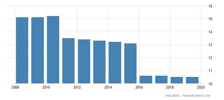 jordan profit tax percent of commercial profits wb data