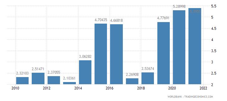 jordan public and publicly guaranteed debt service percent of gni wb data