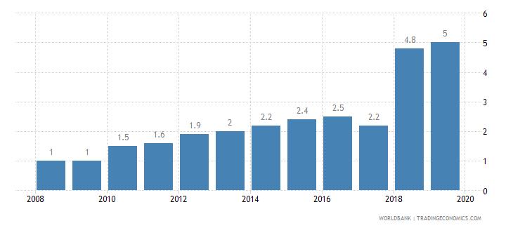 jordan public credit registry coverage percent of adults wb data