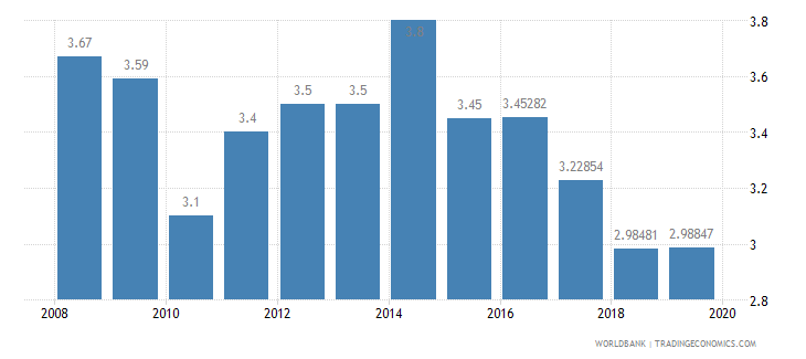 jordan public spending on education total percent of gdp wb data