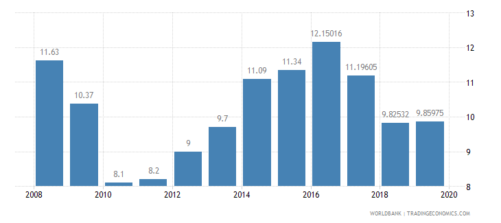 jordan public spending on education total percent of government expenditure wb data