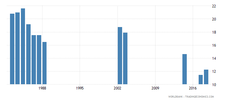 jordan pupil teacher ratio secondary wb data