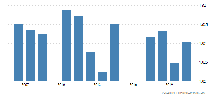 jordan ratio of female to male secondary enrollment percent wb data