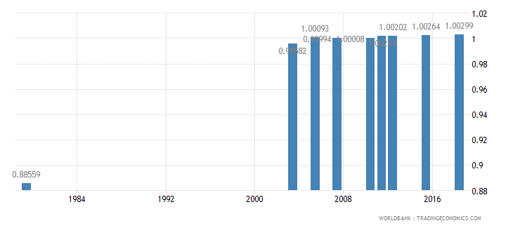 jordan ratio of young literate females to males percent ages 15 24 wb data