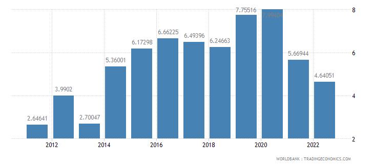jordan real interest rate percent wb data