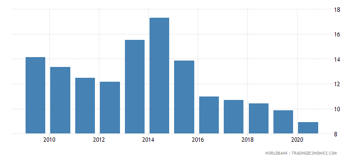 jordan remittance inflows to gdp percent wb data