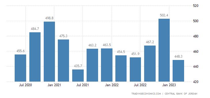 Jordan Remittances